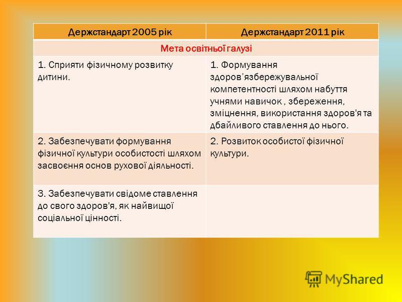 Держстандарт 2005 рікДержстандарт 2011 рік Мета освітньої галузі 1. Сприяти фізичному розвитку дитини. 1. Формування здоровязбережувальної компетентності шляхом набуття учнями навичок, збереження, зміцнення, використання здоров'я та дбайливого ставле