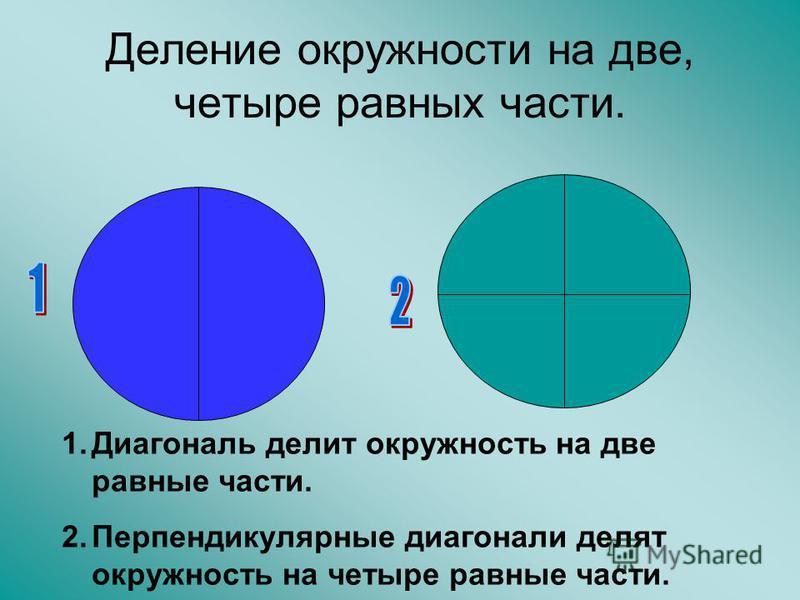 Деление окружности на две, четыре равных части. 1. Диагональ делит окружность на две равные части. 2. Перпендикулярные диагонали делят окружность на четыре равные части.