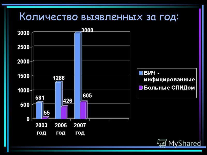 Количество выявленных за год: