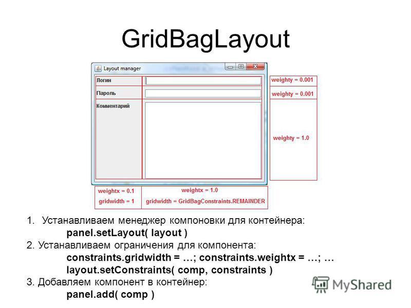 GridBagLayout 1. Устанавливаем менеджер компоновки для контейнера: panel.setLayout( layout ) 2. Устанавливаем ограничения для компонента: constraints.gridwidth = …; constraints.weightx = …; … layout.setConstraints( comp, constraints ) 3. Добавляем ко