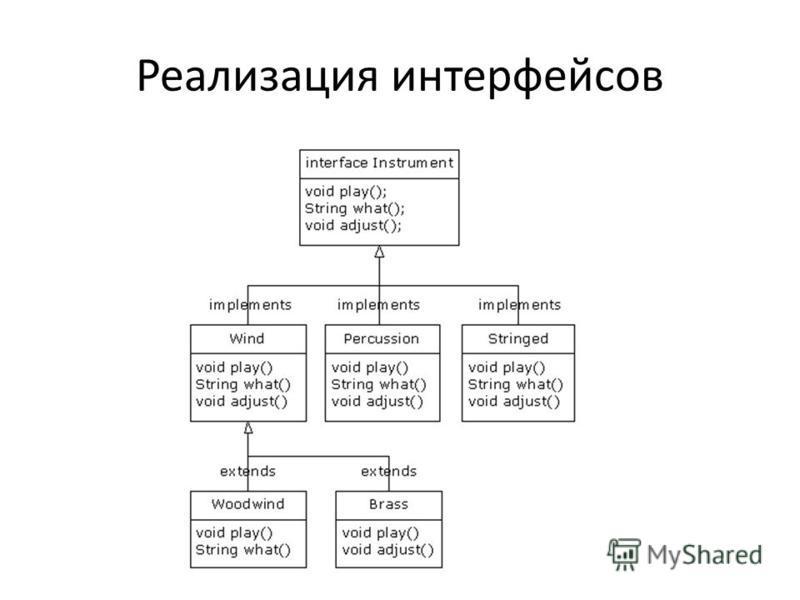 Реализация интерфейсов