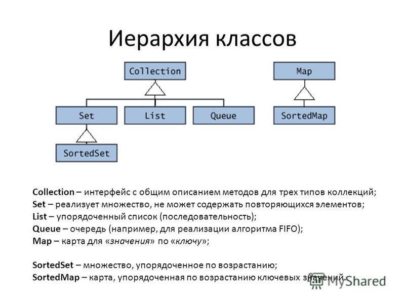 Иерархия классов Collection – интерфейс с общим описанием методов для трех типов коллекций; Set – реализует множество, не может содержать повторяющихся элементов; List – упорядоченный список (последовательность); Queue – очередь (например, для реализ