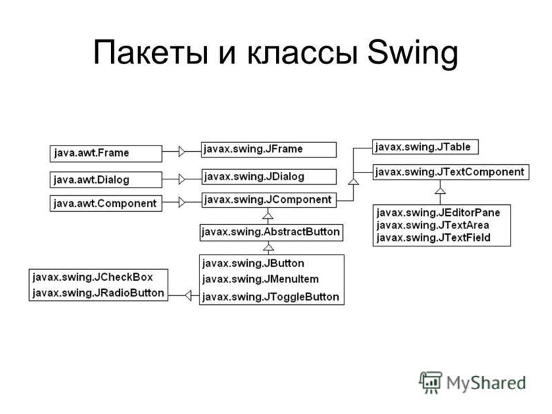 Пакеты и классы Swing
