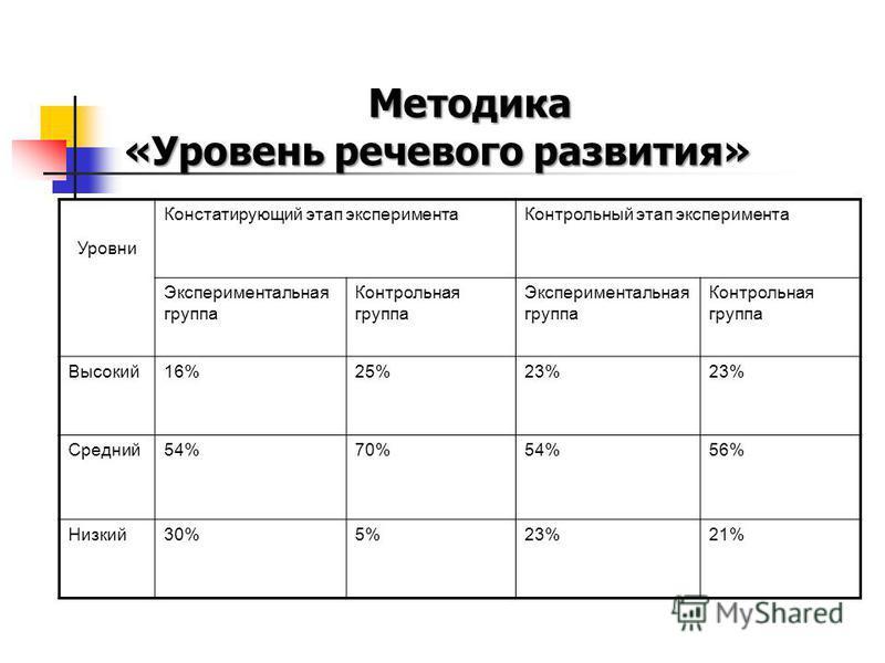 Методика «Уровень речевого развития» Уровни Констатирующий этап эксперимента Контрольный этап эксперимента Экспериментальная группа Контрольная группа Экспериментальная группа Контрольная группа Высокий 16%25%23% Средний 54%70%54%56% Низкий 30%5%23%2
