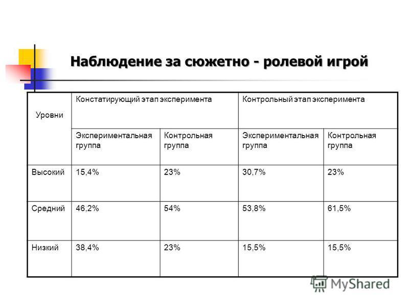 Наблюдение за сюжетно - ролевой игрой Уровни Констатирующий этап эксперимента Контрольный этап эксперимента Экспериментальная группа Контрольная группа Экспериментальная группа Контрольная группа Высокий 15,4%23%30,7%23% Средний 46,2%54%53,8%61,5% Ни
