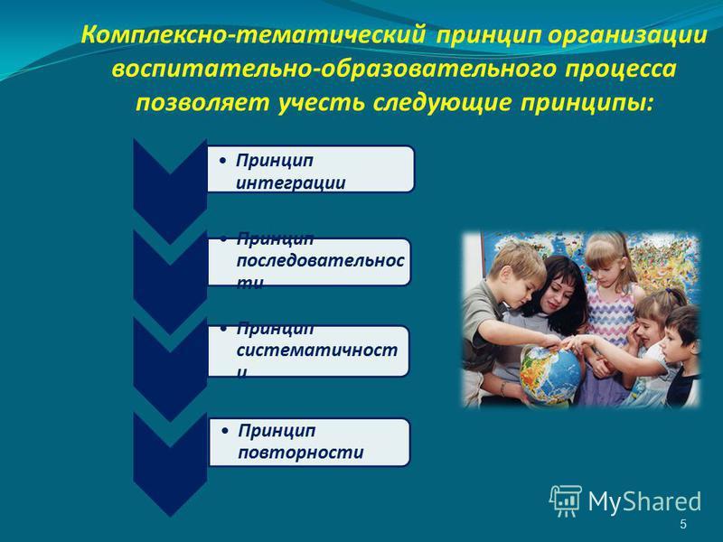 Комплексно-тематический принцип организации воспитательно-образовательного процесса позволяет учесть следующие принципы: 5 Принцип интеграции Принцип последовательности Принцип систематичности и Принцип повторности