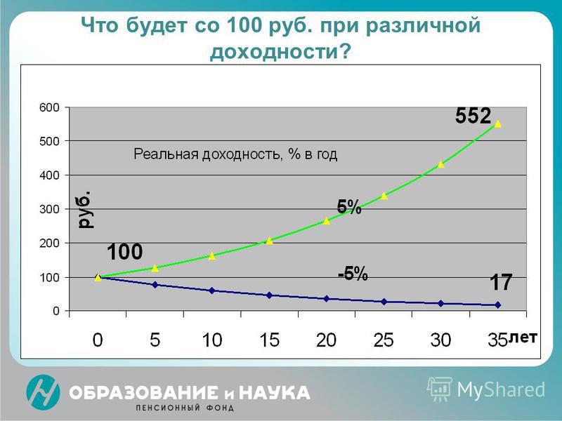 Что будет со 100 руб. при различной доходности?