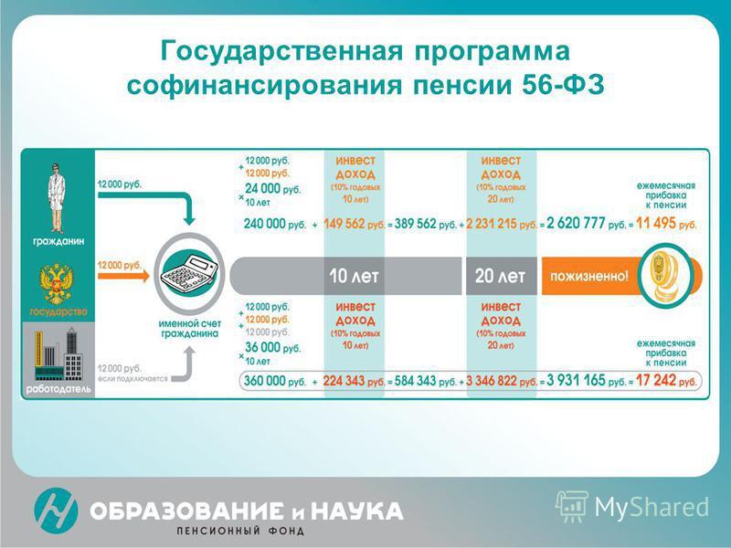 Государственная программа софинансирования пенсии 56-ФЗ