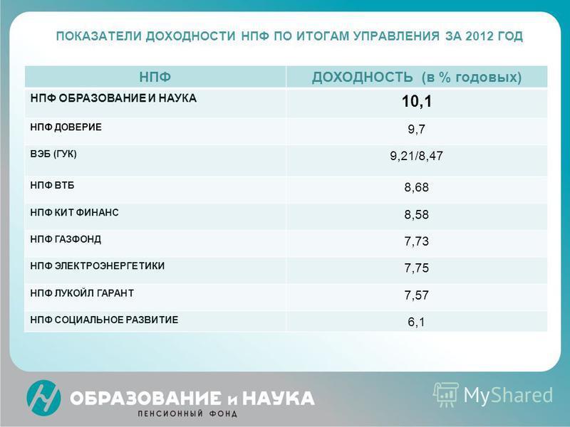 ПОКАЗАТЕЛИ ДОХОДНОСТИ НПФ ПО ИТОГАМ УПРАВЛЕНИЯ ЗА 2012 ГОД НПФДОХОДНОСТЬ (в % годовых) НПФ ОБРАЗОВАНИЕ И НАУКА 10,1 НПФ ДОВЕРИЕ 9,7 ВЭБ (ГУК) 9,21/8,47 НПФ ВТБ 8,68 НПФ КИТ ФИНАНС 8,58 НПФ ГАЗФОНД 7,73 НПФ ЭЛЕКТРОЭНЕРГЕТИКИ 7,75 НПФ ЛУКОЙЛ ГАРАНТ 7,5