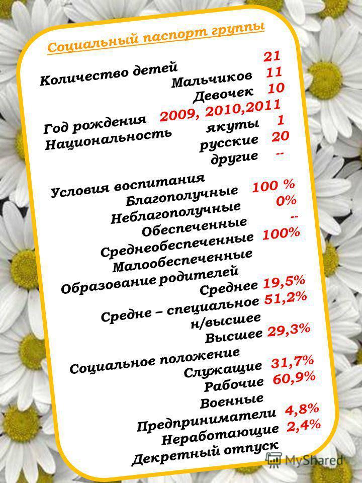 Социальный паспорт группы Количество детей 21 Мальчиков 11 Девочек 10 Год рождения 2009, 2010,2011 Национальность якуты 1 русские 20 другие -- Условия воспитания Благополучные 100 % Неблагополучные 0% Обеспеченные -- Среднеобеспеченные 100% Малообесп