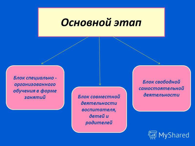 Основной этап Блок специально - организованного обучения в форме занятий Блок совместной деятельности воспитателя, детей и родителей Блок свободной самостоятельной деятельности