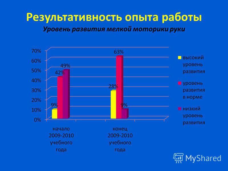 Результативность опыта работы Уровень развития мелкой моторики руки