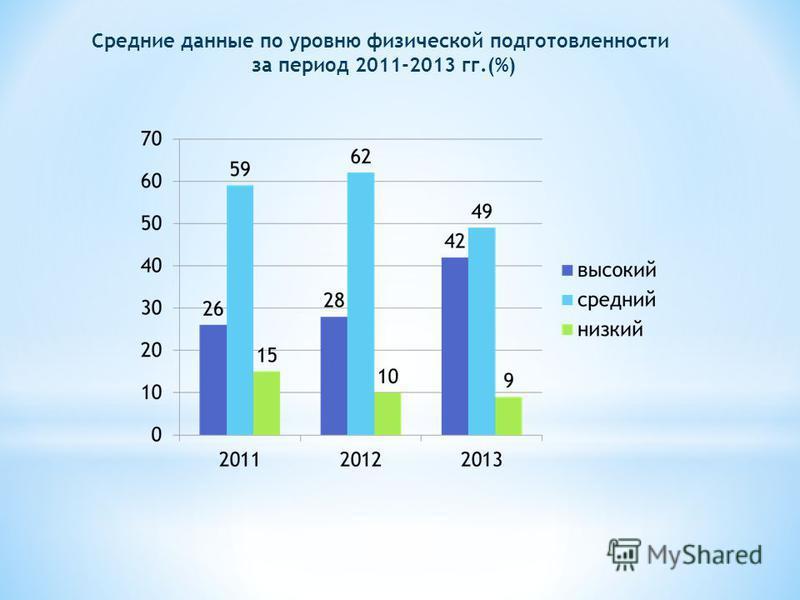 Средние данные по уровню физической подготовленности за период 2011-2013 гг.(%)