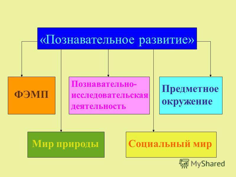 ФЭМП Мир природы «Познавательное развитие» Познавательно- исследовательская деятельность Предметное окружение Социальный мир