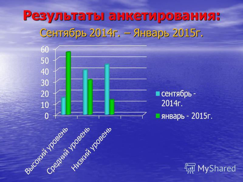 Результаты анкетирования: Сентябрь 2014 г. – Январь 2015 г.