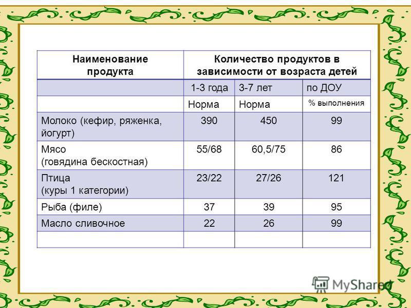 Наименование продукта Количество продуктов в зависимости от возраста детей 1-3 года 3-7 лет по ДОУ Норма % выполнения Молоко (кефир, ряженка, йогурт) 39045099 Мясо (говядина бескостная) 55/6860,5/7586 Птица (куры 1 категории) 23/2227/26121 Рыба (филе