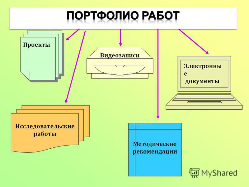 Электронны е документы Проекты Видеозаписи Исследовательские работы Методические рекомендации