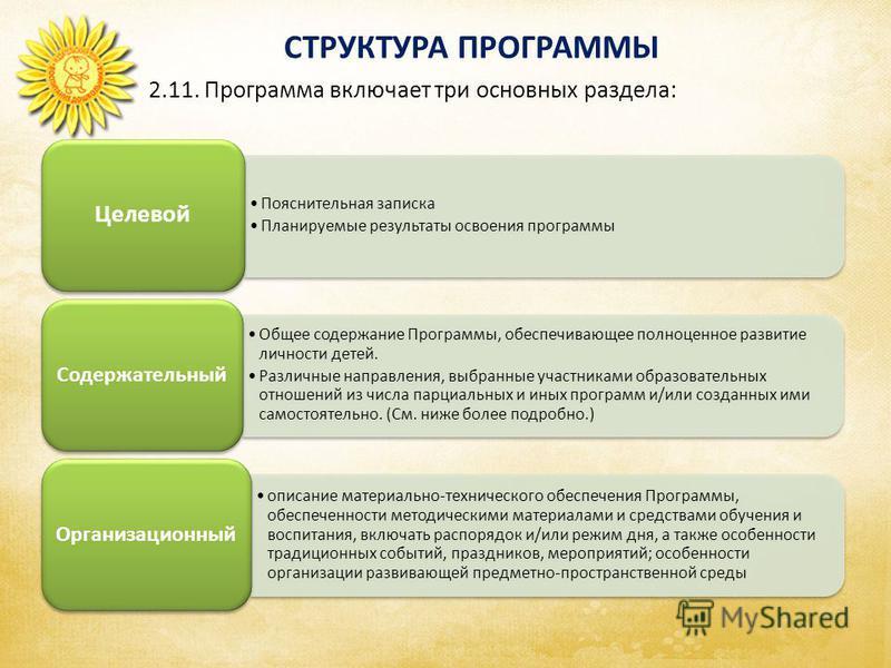 СТРУКТУРА ПРОГРАММЫ Аспекты образовательной среды 2.11. Программа включает три основных раздела: Пояснительная записка Планируемые результаты освоения программы Целевой Общее содержание Программы, обеспечивающее полноценное развитие личности детей. Р