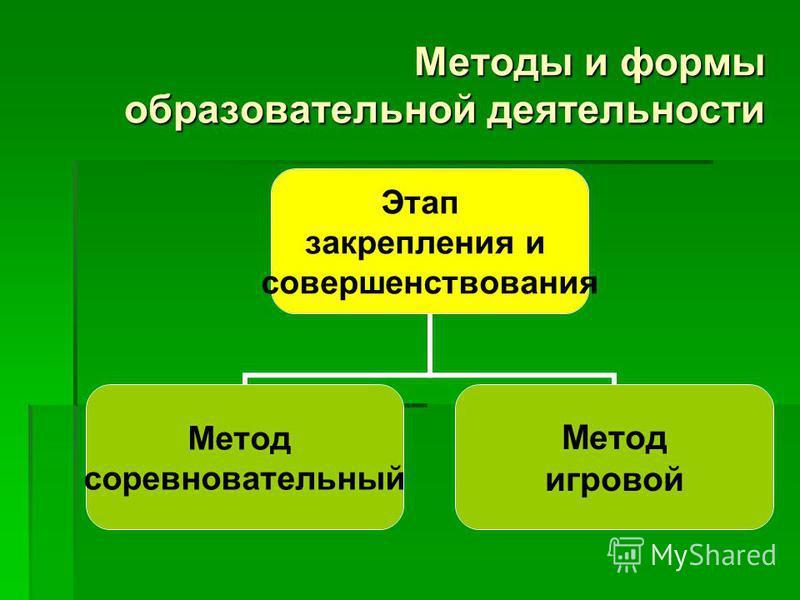 Методы и формы образовательной деятельности Этап закрепления и совершенствования Метод соревновательный Метод игровой