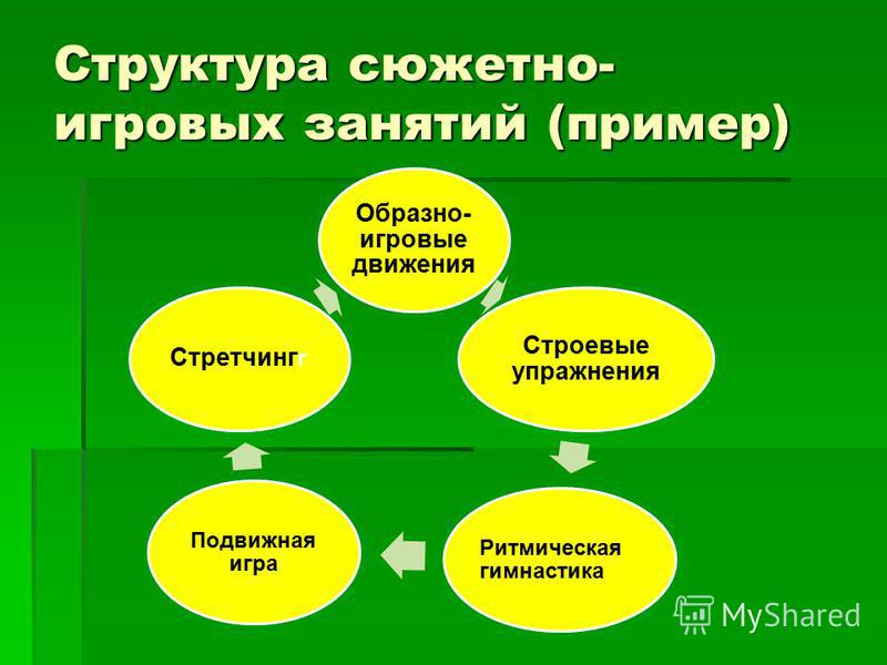 Структура сюжетно- игровых занятий (пример) Образно- игровые движения Строевые упражнения Ритмическая гимнастика Подвижная игра Стретчинг г