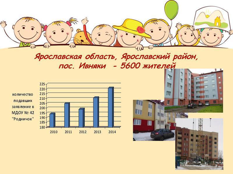 Ярославская область, Ярославский район, пос. Ивняки - 5600 жителей