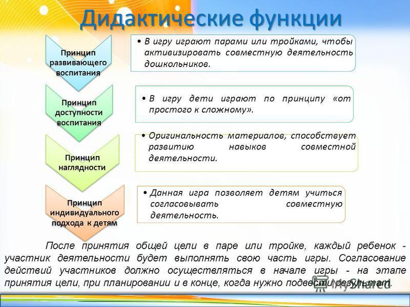 http://linda6035.ucoz.ru/ Принцип развивающего воспитания В игру играют парами или тройками, чтобы активизировать совместную деятельность дошкольников. Принцип доступности воспитания В игру дети играют по принципу «от простого к сложному». Принцип на