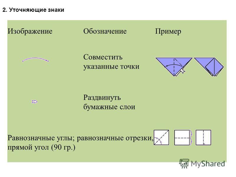 Изображение ОбозначениеПример Совместить указанные точки Раздвинуть бумажные слои Равнозначные углы; равнозначные отрезки, прямой угол (90 гр.) 2. Уточняющие знаки