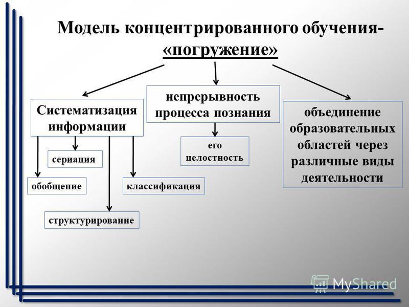 Модель концентрированного обучения- «погружение» Систематизация информации сериация обобщение структурирование классификация непрерывность процесса познания его целостность объединение образовательных областей через различные виды деятельности