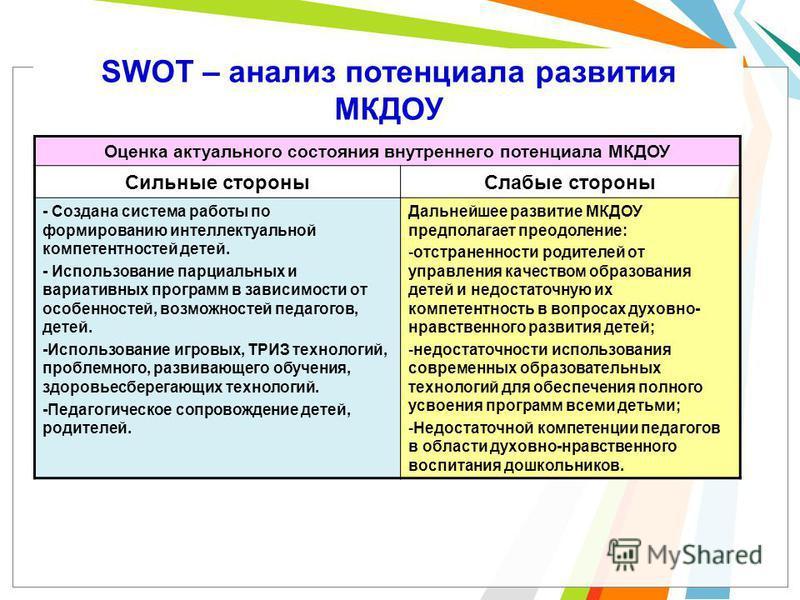 SWOT – анализ потенциала развития МКДОУ Оценка актуального состояния внутреннего потенциала МКДОУ Сильные стороны Слабые стороны - Создана система работы по формированию интеллектуальной компетентностей детей. - Использование парциальных и вариативны
