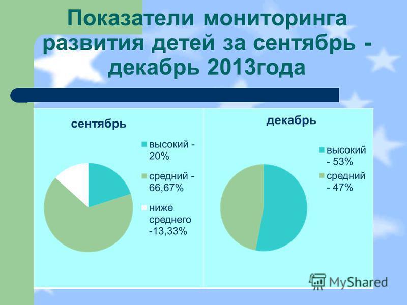 Показатели мониторинга развития детей за сентябрь - декабрь 2013 года