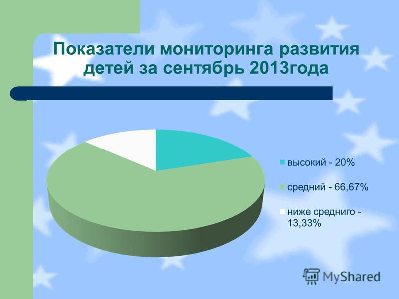 Показатели мониторинга развития детей за сентябрь 2013 года