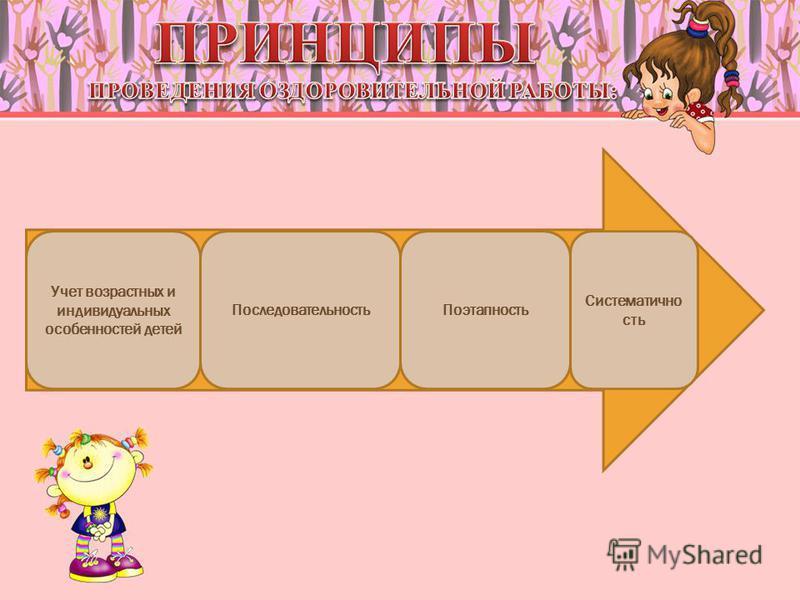 Учет возрастных и индивидуальных особенностей детей Последовательность Поэтапность Систематично сть