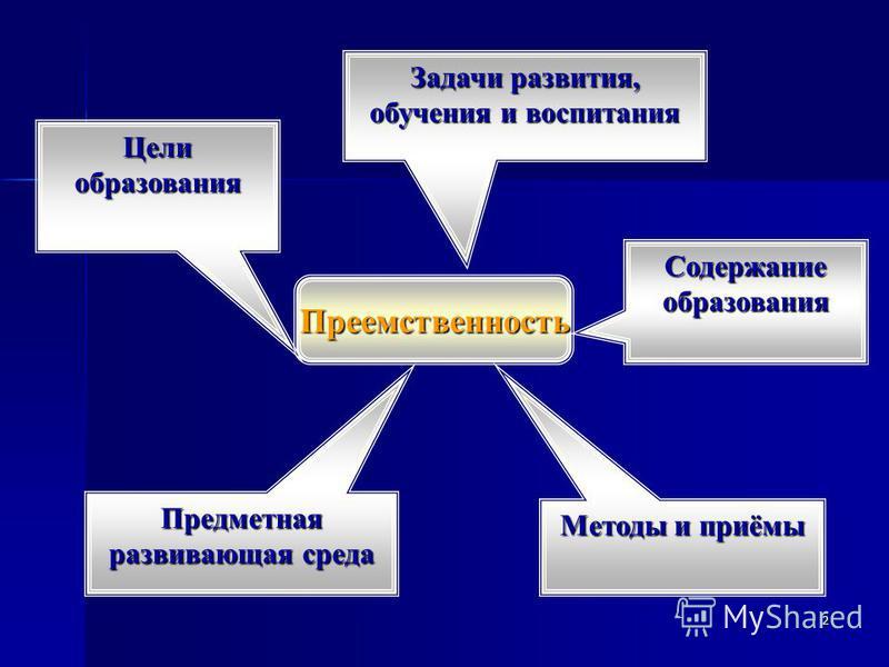 2 Преемственность Целиобразования Задачи развития, обучения и воспитания Предметная развивающая среда Содержаниеобразования Методы и приёмы