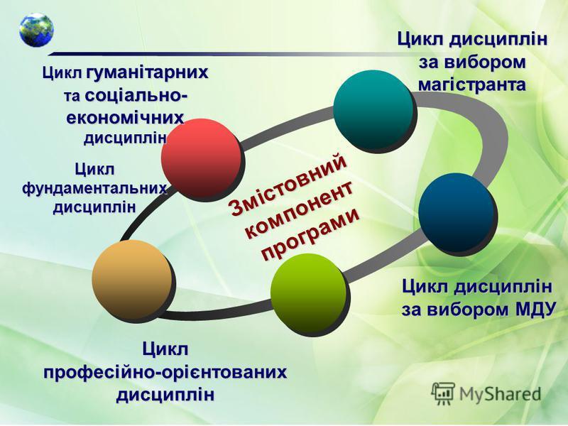 Змістовний компонент програми Цикл фундаментальних дисциплін Цикл гуманітарних та соціально- економічних дисциплін Цикл дисциплін за вибором магістранта Цикл професійно-орієнтованих дисциплін Цикл дисциплін за вибором МДУ