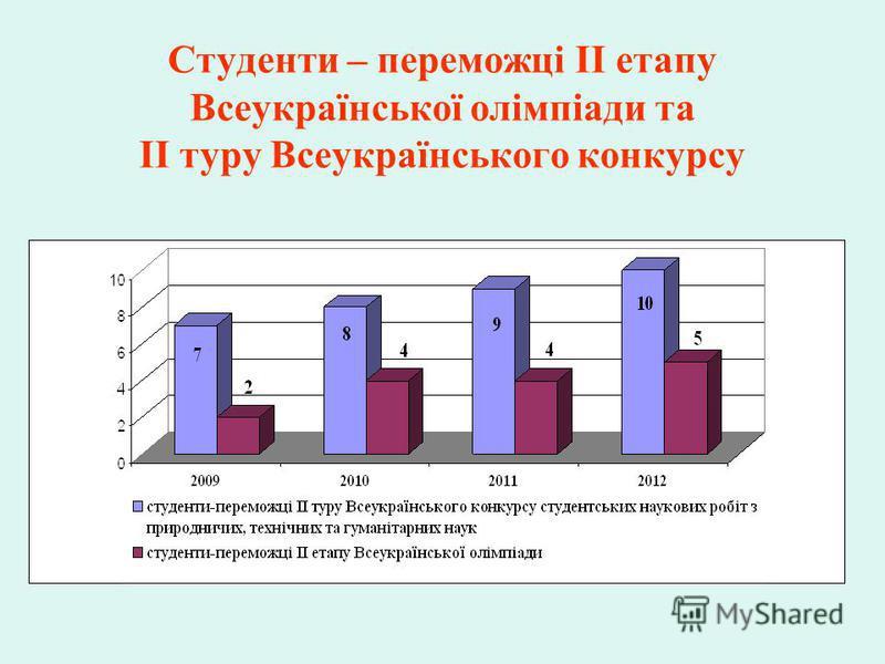 Студенти – переможці ІІ етапу Всеукраїнської олімпіади та ІІ туру Всеукраїнського конкурсу