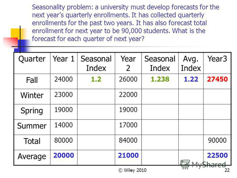 © Wiley 201022 Seasonality problem: a university must develop forecasts for the next years quarterly enrollments. It has collected quarterly enrollments for the past two years. It has also forecast total enrollment for next year to be 90,000 students