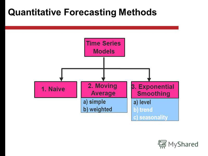 Quantitative Forecasting Methods Quantitative Models 2. Moving Average 1. Naive Time Series Models 3. Exponential Smoothing a) simple b) weighted a) level b) trend c) seasonality