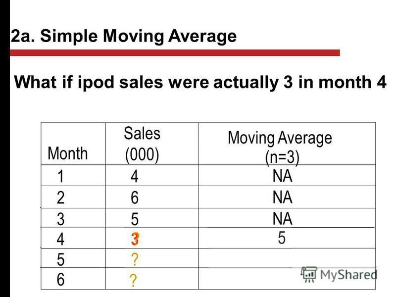 What if ipod sales were actually 3 in month 4 Month Sales (000) Moving Average (n=3) 14 NA 26 35 4 3 5? 5 6 ? 2a. Simple Moving Average ?