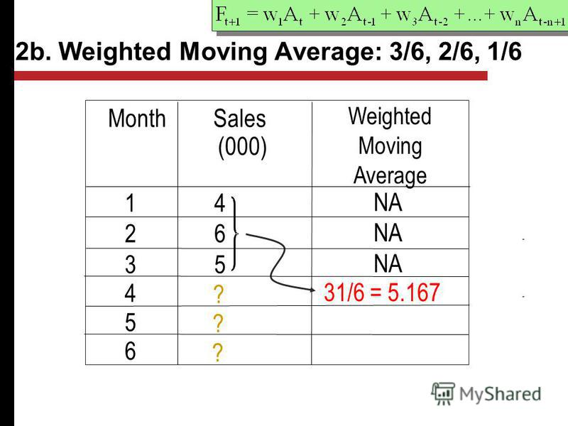 2b. Weighted Moving Average: 3/6, 2/6, 1/6 Month Weighted Moving Average 14 NA 26 35 4 31/6 = 5.167 5 6 ? ? ? Sales (000)