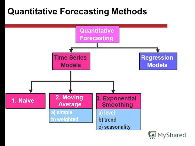 Quantitative Forecasting Methods Quantitative Forecasting Regression Models 2. Moving Average 1. Naive Time Series Models 3. Exponential Smoothing a) simple b) weighted a) level b) trend c) seasonality