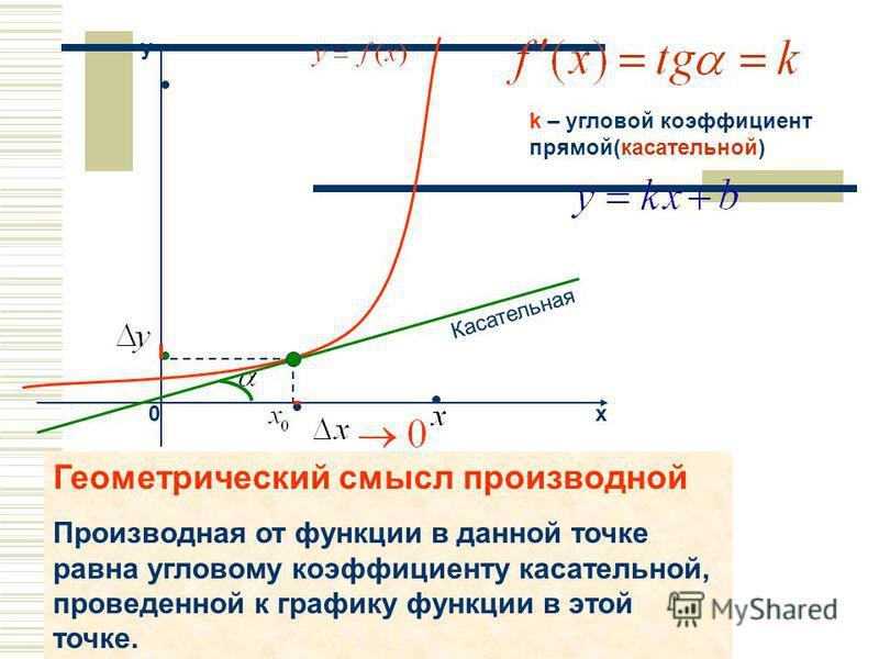 х y 0 k – угловой коэффициент прямой(касательной) Касательная Геометрический смысл производной Производная от функции в данной точке равна угловому коэффициенту касательной, проведенной к графику функции в этой точке.
