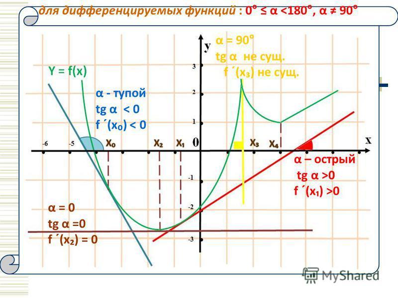 для дифференцируемых функций : 0° α ˂180°, α 90° α - тупой tg α < 0 f ´(x ) < 0 α – острый tg α >0 f ´(x ) >0 α = 90° tg α не сущ. f ´(x ) не сущ. α = 0 tg α =0 f ´(x ) = 0