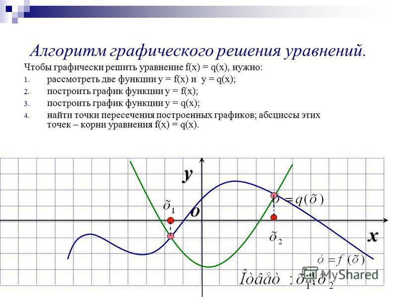 Алгоритм графического решения уравнений. Чтобы графически решить уравнение f(x) = q(x), нужно: 1. рассмотреть две функции y = f(x) и y = q(x); 2. построить график функции y = f(x); 3. построить график функции y = q(x); 4. найти точки пересечения пост