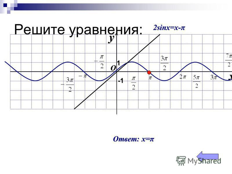Решите уравнения: O xy -1-1-1-1 1 2sinx=х- 2sinx=х-π Ответ: x= Ответ: x=π