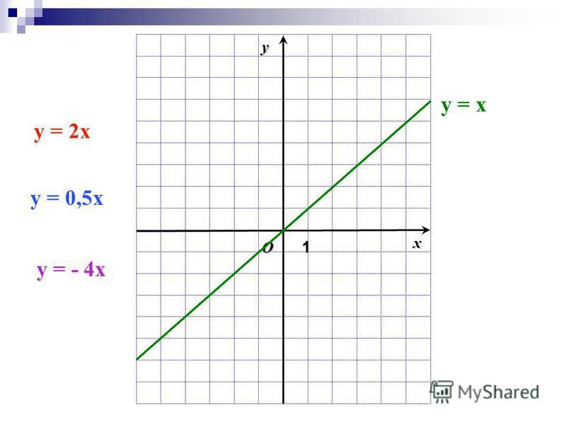 O1 xy y = x y = 2x y = 0,5x y = - 4x