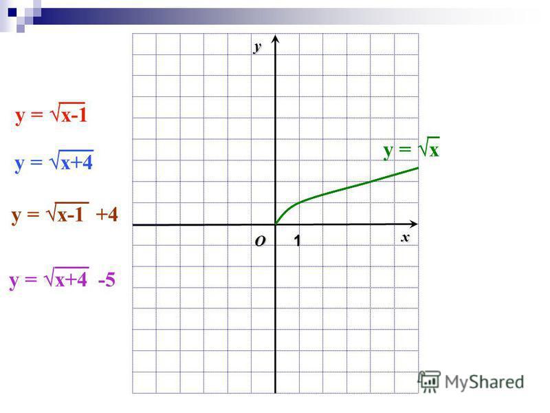 O1 xy y = х+4 -5 y = х y = х+4 y = х-1 y = х-1 +4
