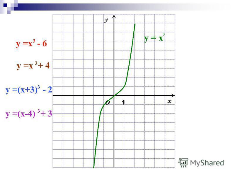 O1 xy y = x 3 y =x - 6 3 y =x + 4 3 y =(x+3) - 2 3 y =(x-4) + 3 3