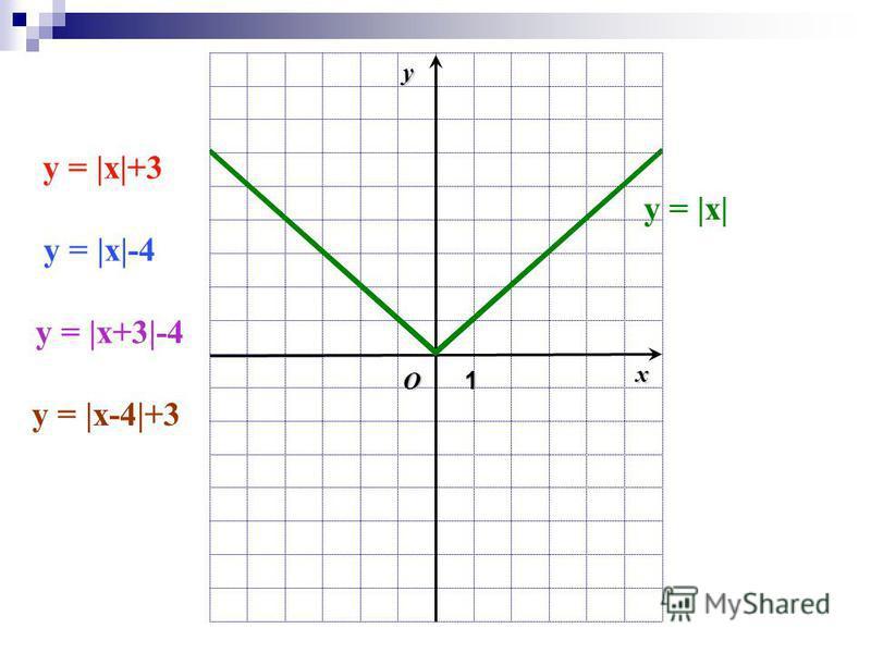O1 xy y = |x| y = |x|+3 y = |x|-4 y = |x+3|-4 y = |x-4|+3