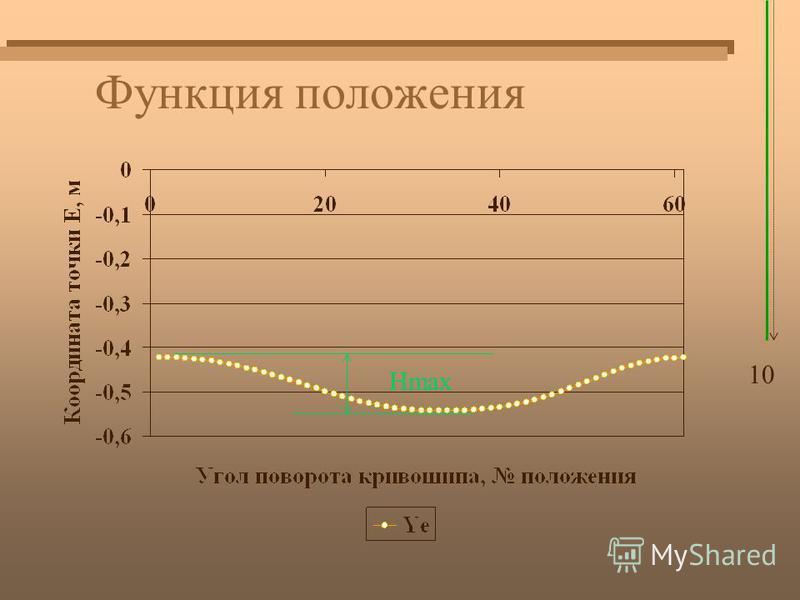 Функция положения 10 Нmax