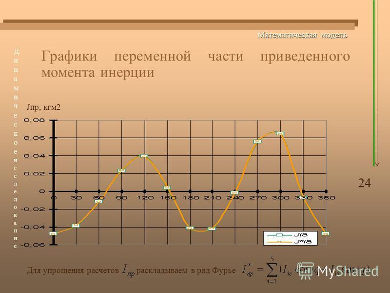 Математическая модель Графики переменной части приведенного момента инерции Jпр, кгм 2 Для упрощения расчетов раскладываем в ряд Фурье 24 Динамическоеисследование Динамическоеисследование